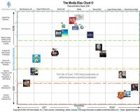 Media-Bias Chart Helps Advertisers Determine Where To Buy Media Based On Brand Values