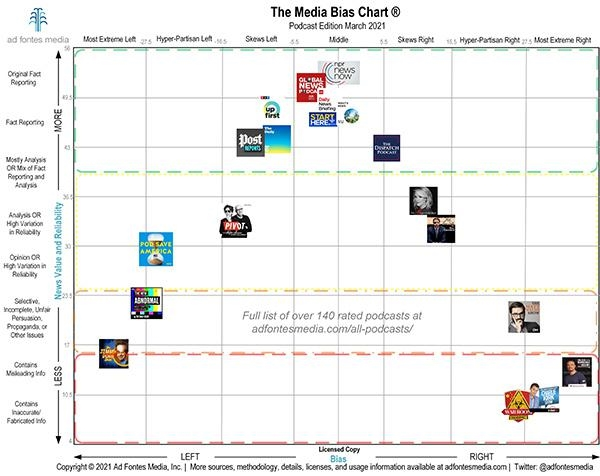 Media-Bias Chart Provides In-Depth View, Greater Control For Media Buys Based On Brand Values | DeviceDaily.com
