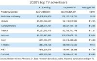 P&G: Biggest — And Most Cost-Efficient — TV Advertiser In 2020
