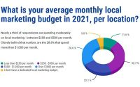 Where Marketers Plan To Spend Budgets In 2021