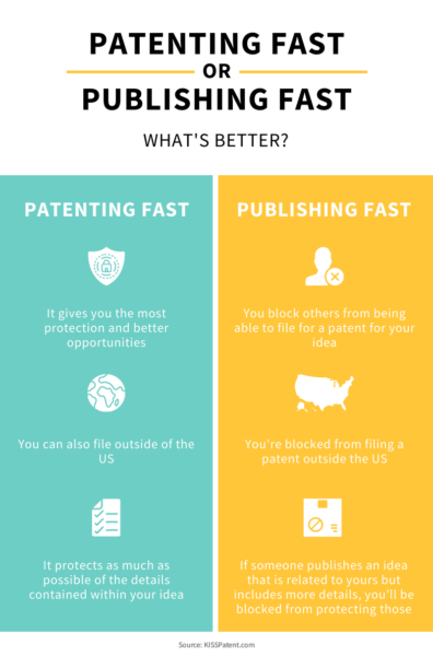 When Should You File a Patent For Your Business?