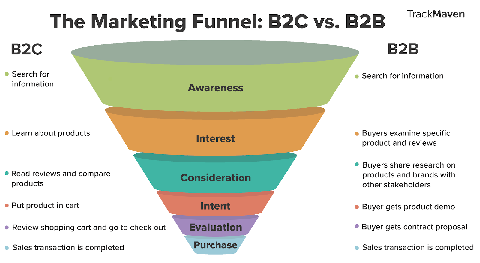 How to Create a Buyer Persona for B2B Marketing   DeviceDaily.com
