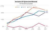 Amazon Sponsored Brands Ad Spend Rose 86% In Q1 2021