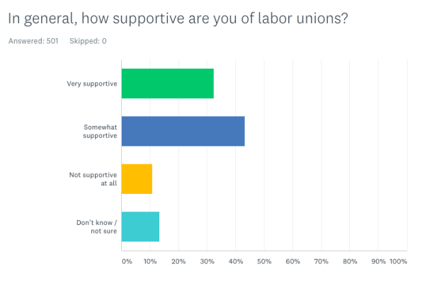 As Amazon workers await vote results, a new poll shows widespread support for labor unions in general | DeviceDaily.com