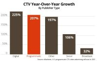 CTV, Video Ad Impressions: Which Lengths Drive The Highest CTR, Engagement?