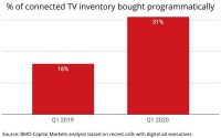 Connected TV Ad Volume/CPMs Soar, Programmatic/Data-Decisioning Cited