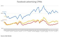 Facebook: Ad Recession, What Recession? CPMs Rebound To 'Pre-Pandemic Levels'