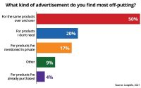 Study Shows What Consumers Understand About Changing Ad Preferences, Data Regulations
