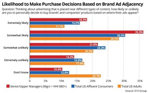 Two Consumer Groups Have Heightened Concerns About Brand Safety