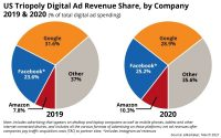 Why Amazon Continues To Take Google Share