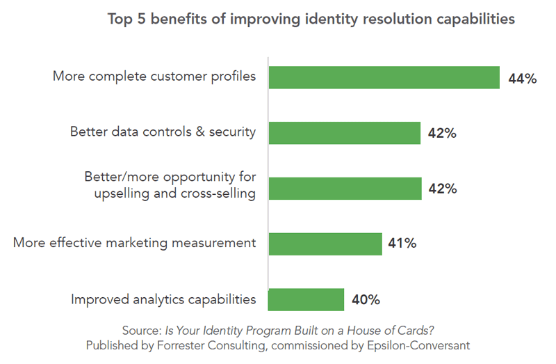 Chart: Top 5 Benefits of Improving Identity Resolution | DeviceDaily.com