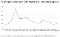 Intent Data Reveals 'Traditional Marketing' Disconnect Between Advertisers And Agencies