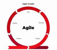 Stop Starting, Start Finishing with Agile