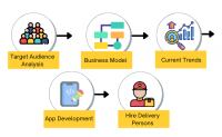 How to Create an On-Demand Super App like Gojek?