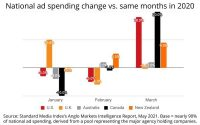 Anglo Markets — Especially U.S. — Leading Global Ad Recovery