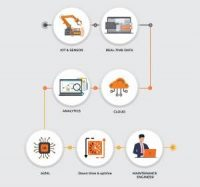 Predictive Analytics in Manufacturing – Why it Matters and How it Works