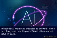 The Role of AI, ML, and IoT in Digital Transformation