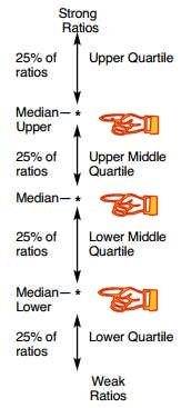 Why You Need to Know How to Benchmark Your Financial Ratios