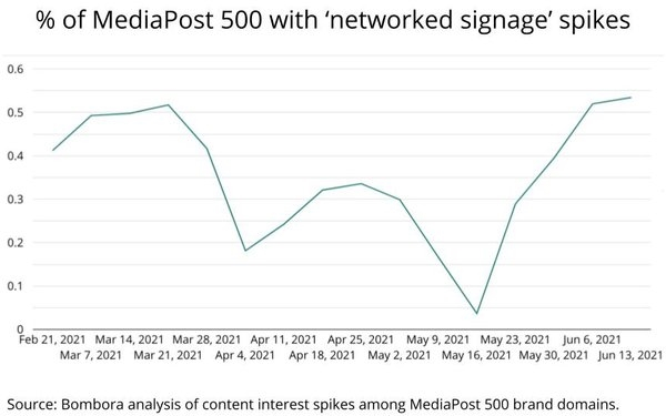 Brand Interest Piques For 'Networked Digital Signage,' 'Social Business'   DeviceDaily.com