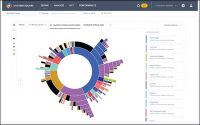 Digital Analytics Firm Contentsquare Snares $500 Million In Series E Funding