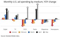 Ad Spending Surges 56% In May, All Media Except Magazines Rise