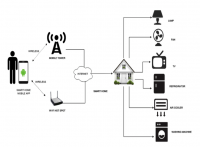 4 Ways IoT is Rewiring How the World Works