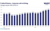 Amazon: Is Privacy A Catalyst For Higher Ad Costs?
