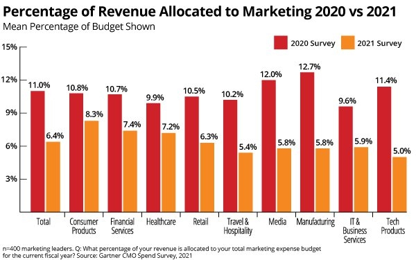 CMOs: Budgets, Resources Are Constrained, Digital Investments Most Popular | DeviceDaily.com