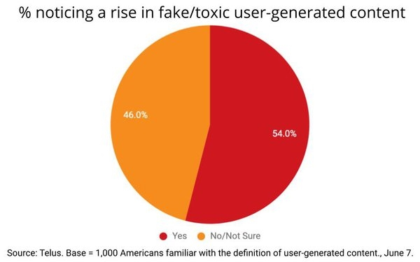 Consumers See Rise In 'Toxic' UGC, Hold Brands Responsible For Policing It | DeviceDaily.com