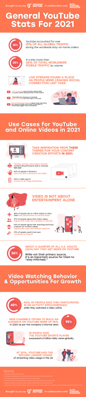 State of YouTube In 2021 [Infographic]
