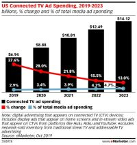 Total TV Ad Spend Will Hit $130+B In 2030