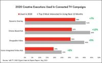 CTV Ad Loads Are Important, But Not The Whole Ball Game