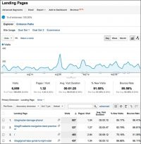 Start with Google Analytics Landing Page Report to Find Valuable Insight [Video]