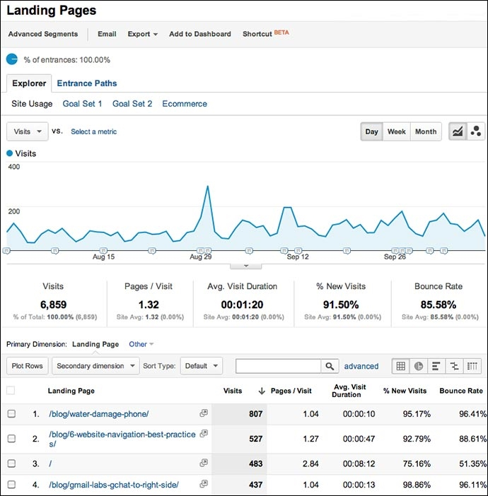 Start with Google Analytics Landing Page Report to Find Valuable Insight [Video] | DeviceDaily.com