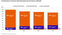 Why Advertising Is Poised To Become Amazon's Main Business