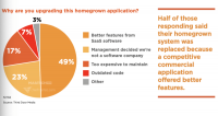 MarTech Replacement Survey finds marketing transformation is accelerating