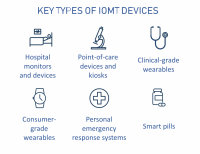 Internet of Medical Things: How Connected Devices are Changing Healthcare