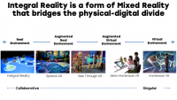 Co-Reality: Is this the Future of Digital?