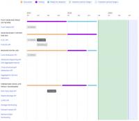 Google delays the timeline for testing FLoC